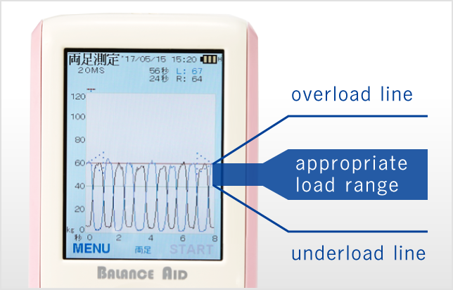 You can simultaneously check the appropriate load range, excess load line, insufficient load line on one screen