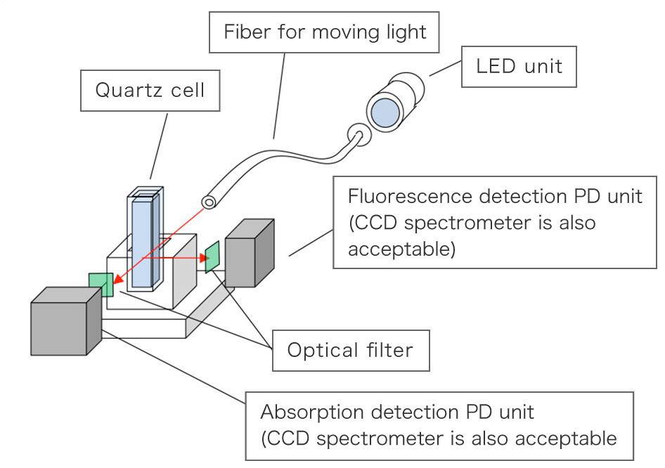 Attach the light guiding fiber to the quartz cell to the LED unit