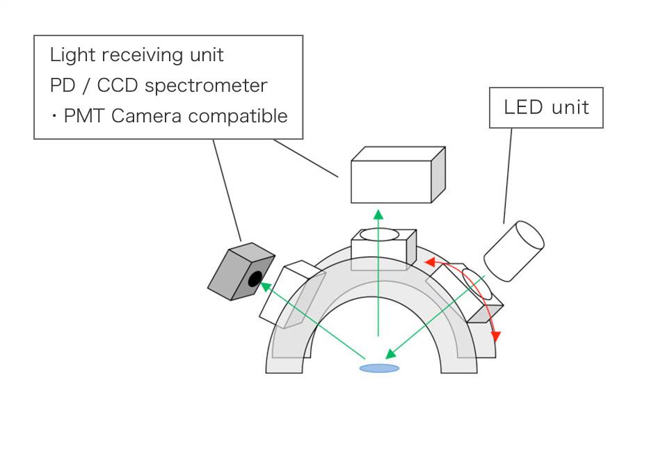 Light receiving unit and LED unit