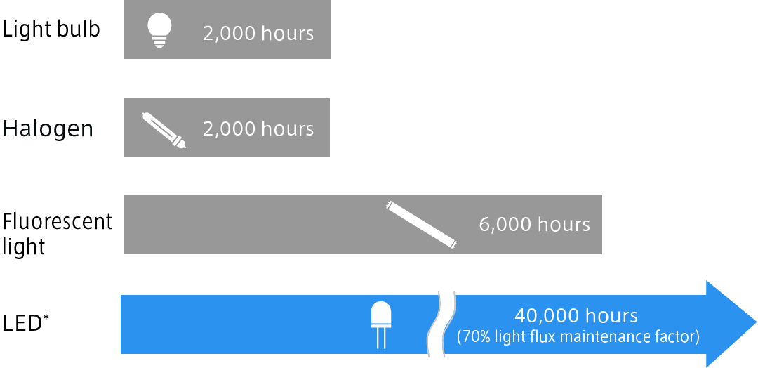 the lifetime of LED lights is about 40000 hours