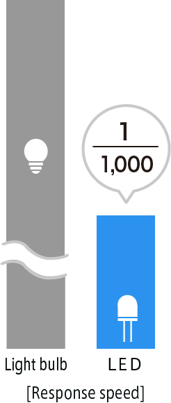LED response time is 1/1000th that of a lightbulb