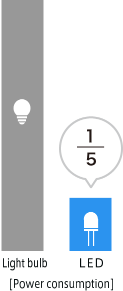 LED power consumption is 1/5th of a lightbulb