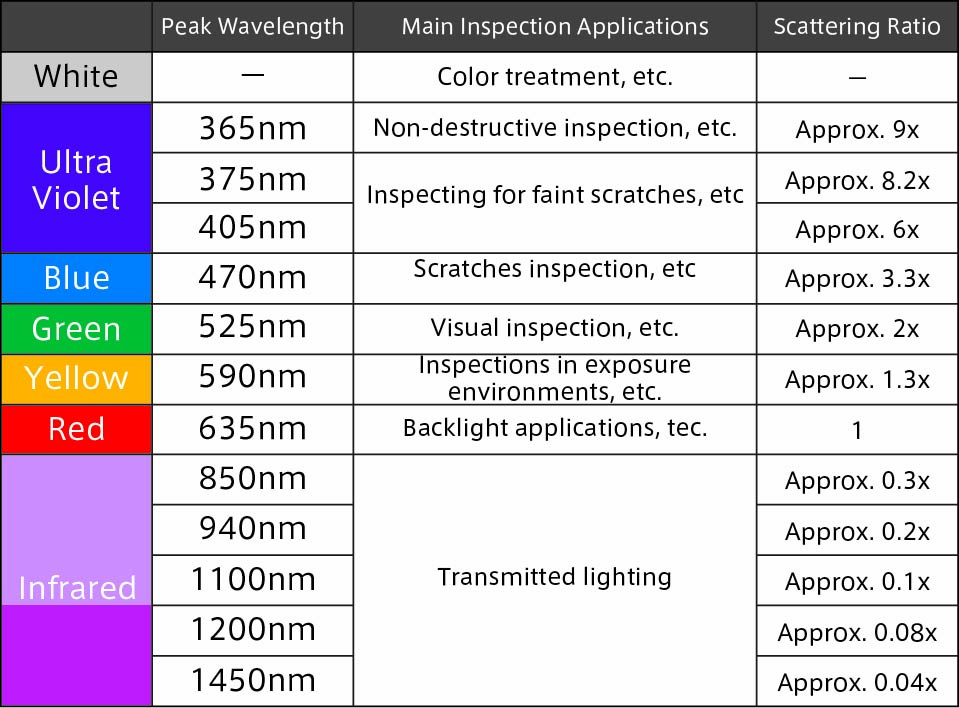 The inspection purpose differs for each peak wavelength