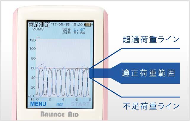 一つの画面で適正荷重範囲、超過荷重ライン、不足荷重ラインを同時に確認することができます