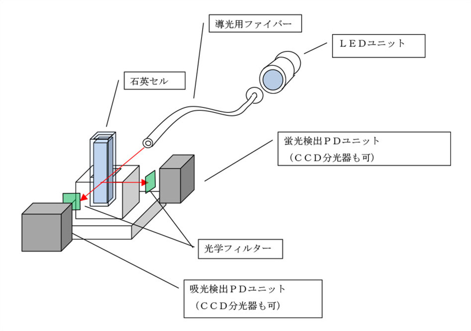 石英セルに導光用ファイバーを通してLEDユニットに取り付けます