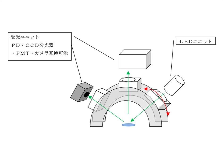 受光ユニットとLEDユニット
