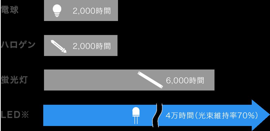 LEDの寿命は4万時間