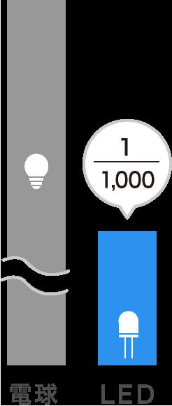 電球の1/1000の速度