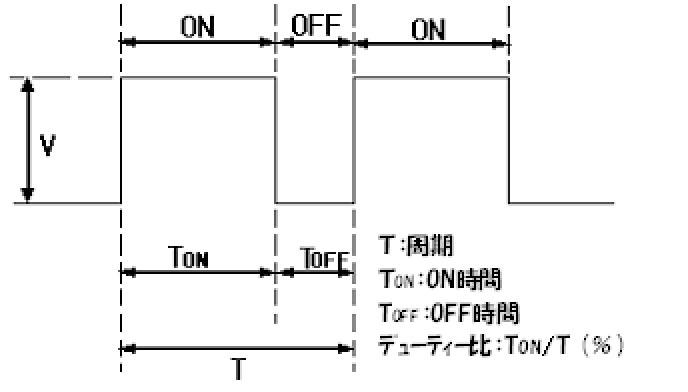 パルス調光方式のグラフ