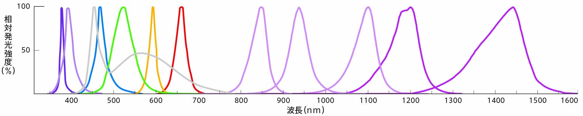 ピーク波長ごとに相対発行強度