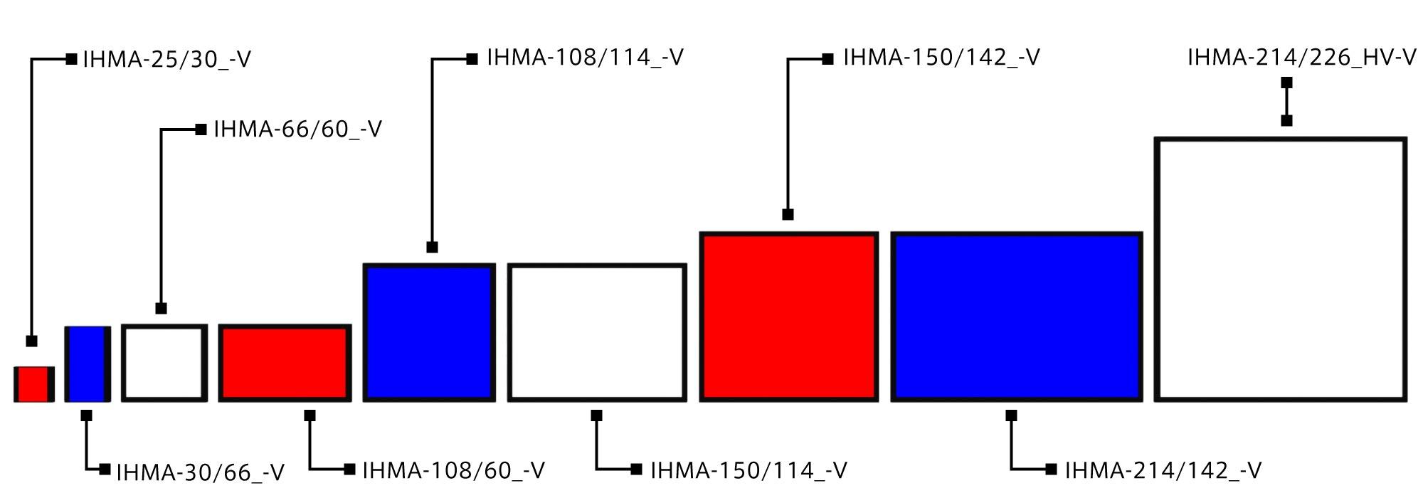 IHMA-V series