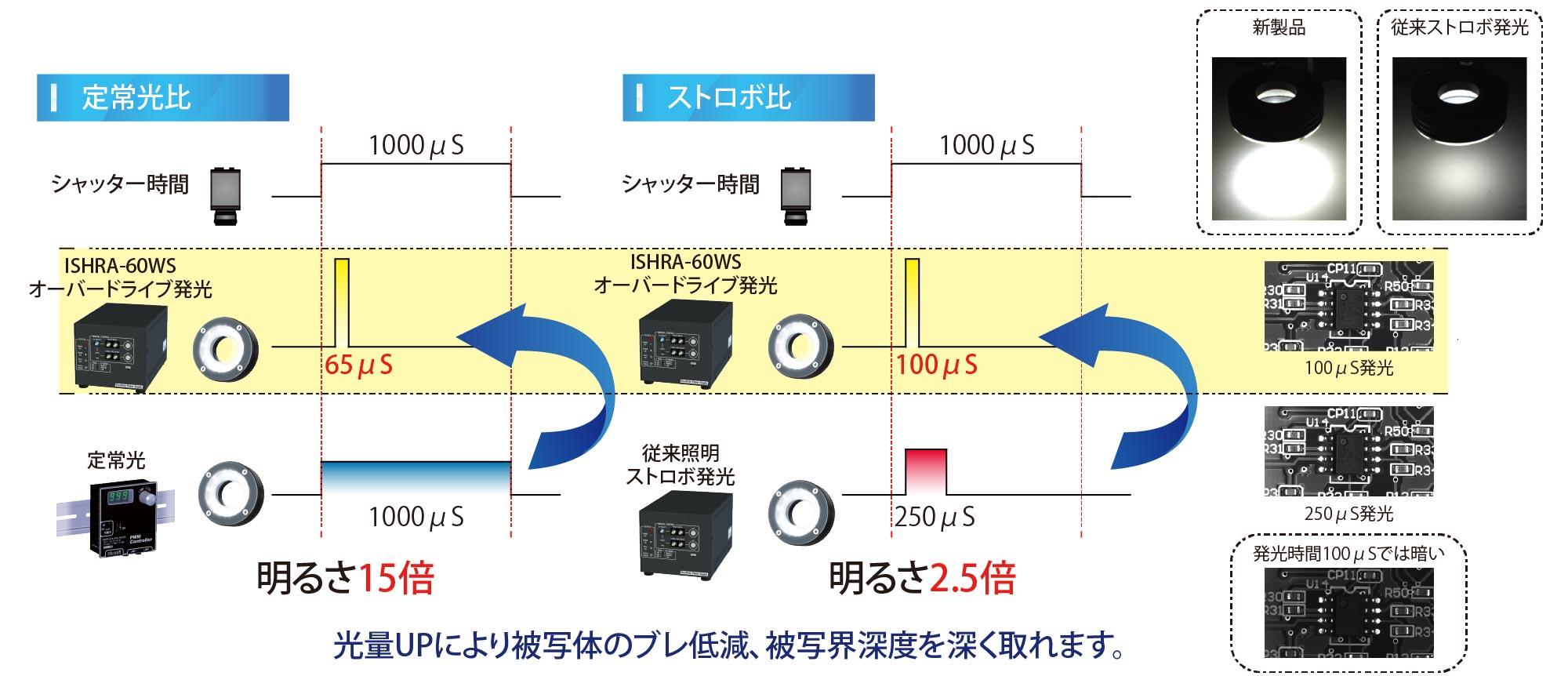 IS Product Description 01